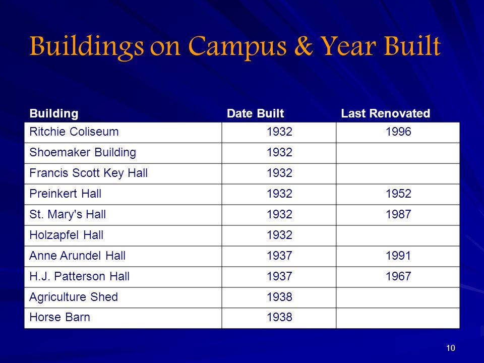 10 Buildings on Campus & Year Built BuildingDate BuiltLast Renovated Ritchie Coliseum19321996 Shoemaker Building1932 Francis Scott Key Hall1932 Preinkert Hall19321952 St.