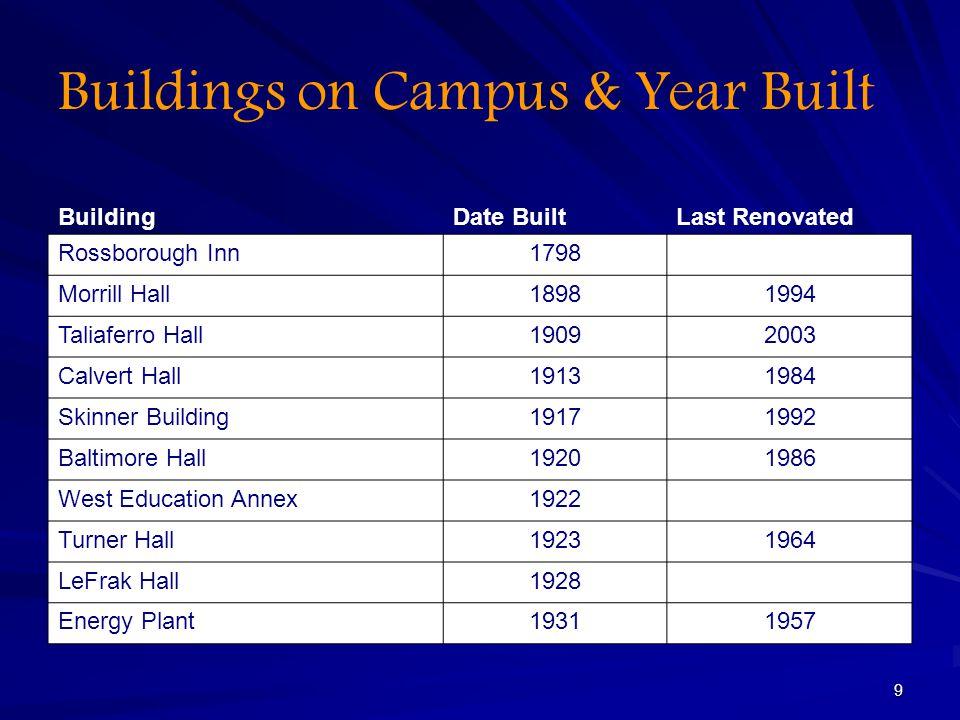9 Buildings on Campus & Year Built BuildingDate BuiltLast Renovated Rossborough Inn1798 Morrill Hall18981994 Taliaferro Hall19092003 Calvert Hall19131984 Skinner Building19171992 Baltimore Hall19201986 West Education Annex1922 Turner Hall19231964 LeFrak Hall1928 Energy Plant19311957
