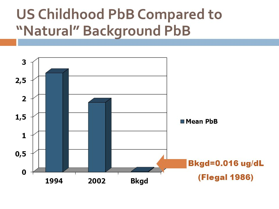 "US Childhood PbB Compared to ""Natural"" Background PbB Bkgd=0.016 ug/dL (Flegal 1986)"