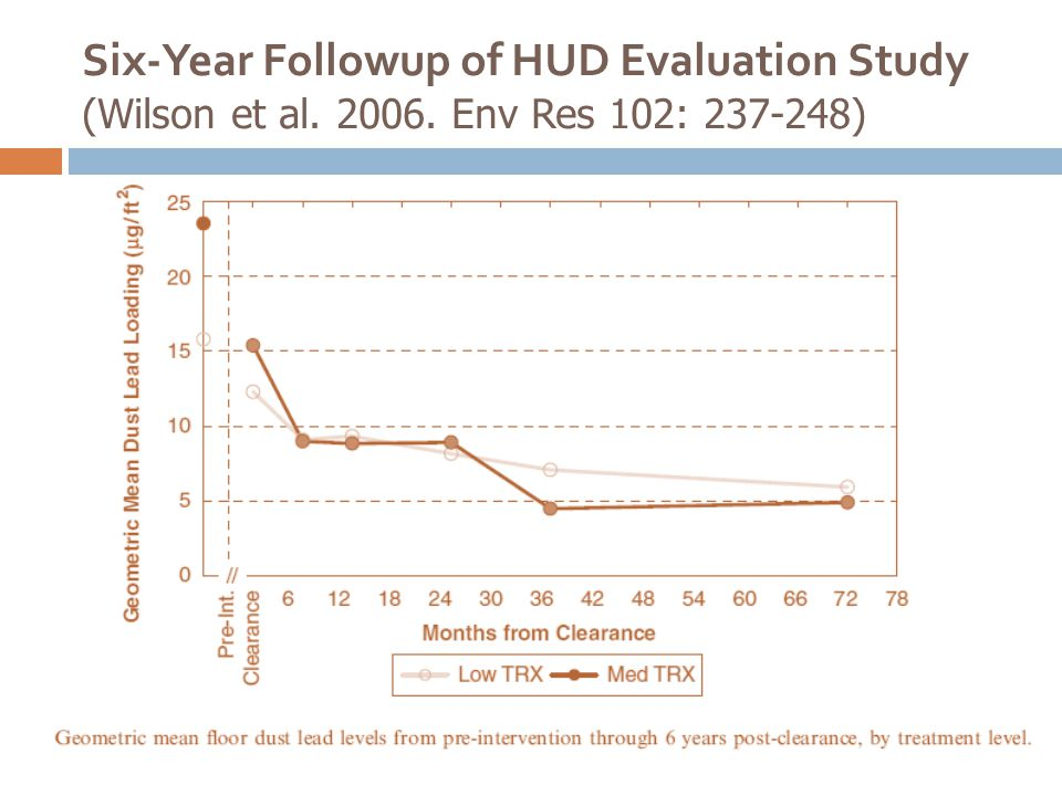 Six-Year Followup of HUD Evaluation Study (Wilson et al. 2006. Env Res 102: 237-248)