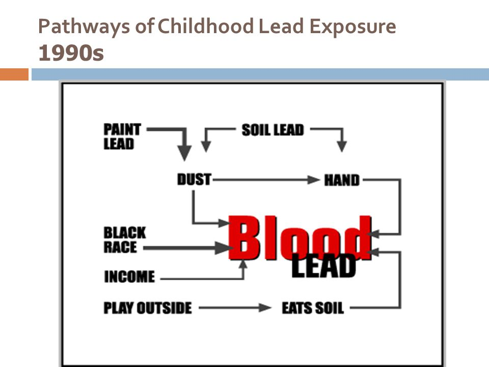 US Dust Lead Standard (1999 & 2001) Set in 1999 – 2001, based on data from mid-1990s 40 µg/ft2 Floors 250 µg/ft2 Interior Window Sills