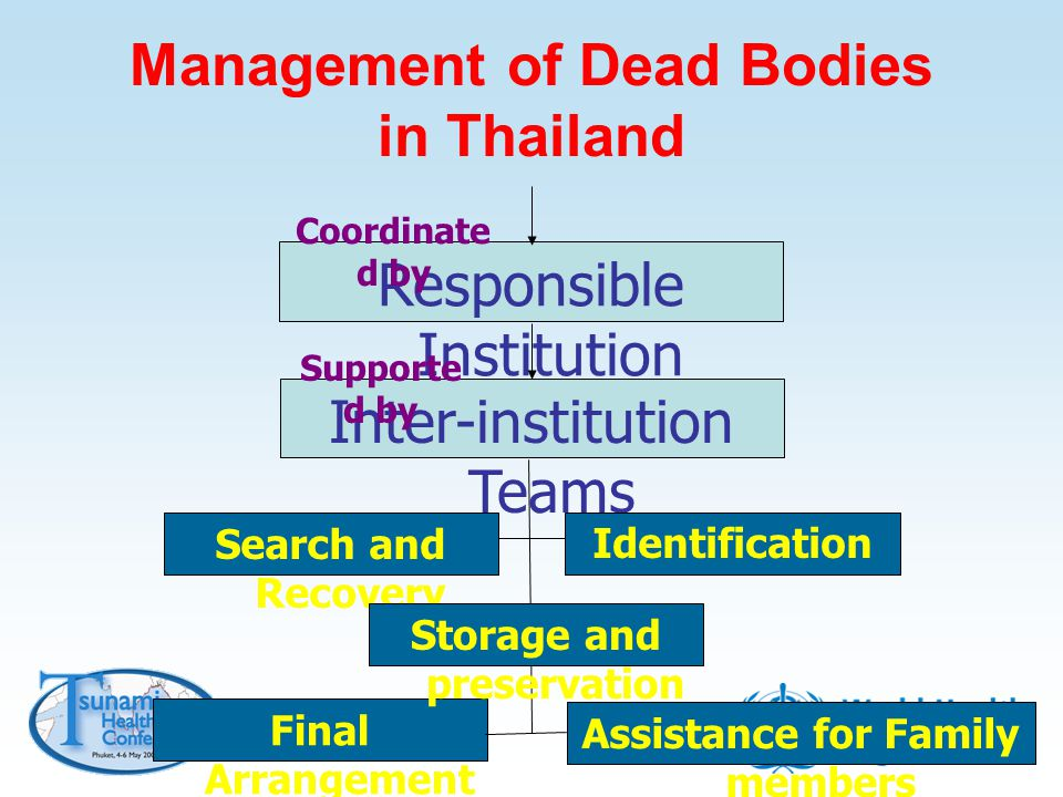 Management of Dead Bodies in Thailand Responsible Institution Inter-institution Teams Search and Recovery Final Arrangement Identification Assistance