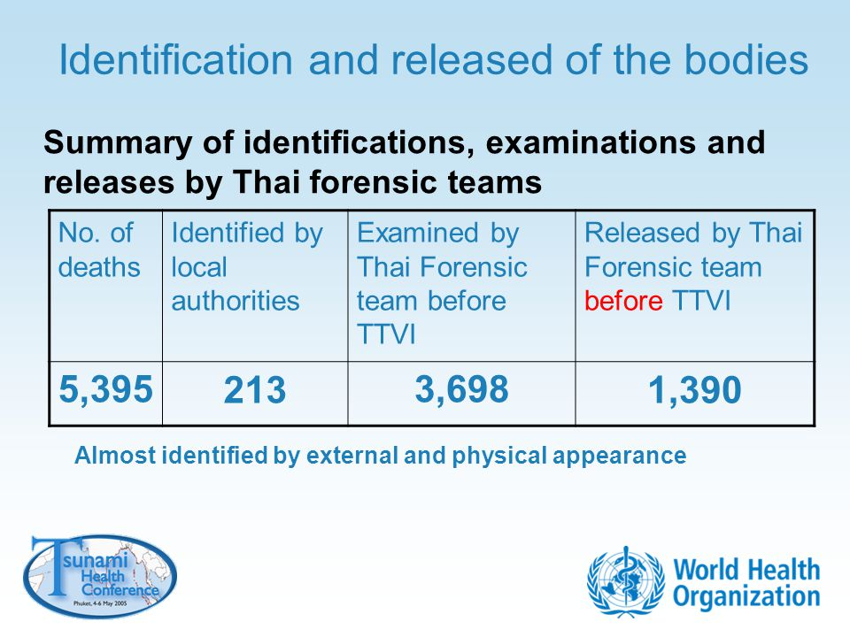 Identification and released of the bodies No. of deaths Identified by local authorities Examined by Thai Forensic team before TTVI Released by Thai Fo