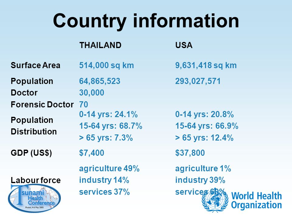 Country information THAILANDUSA Surface Area514,000 sq km9,631,418 sq km Population Doctor Forensic Doctor 64,865,523 30,000 70 293,027,571 Population