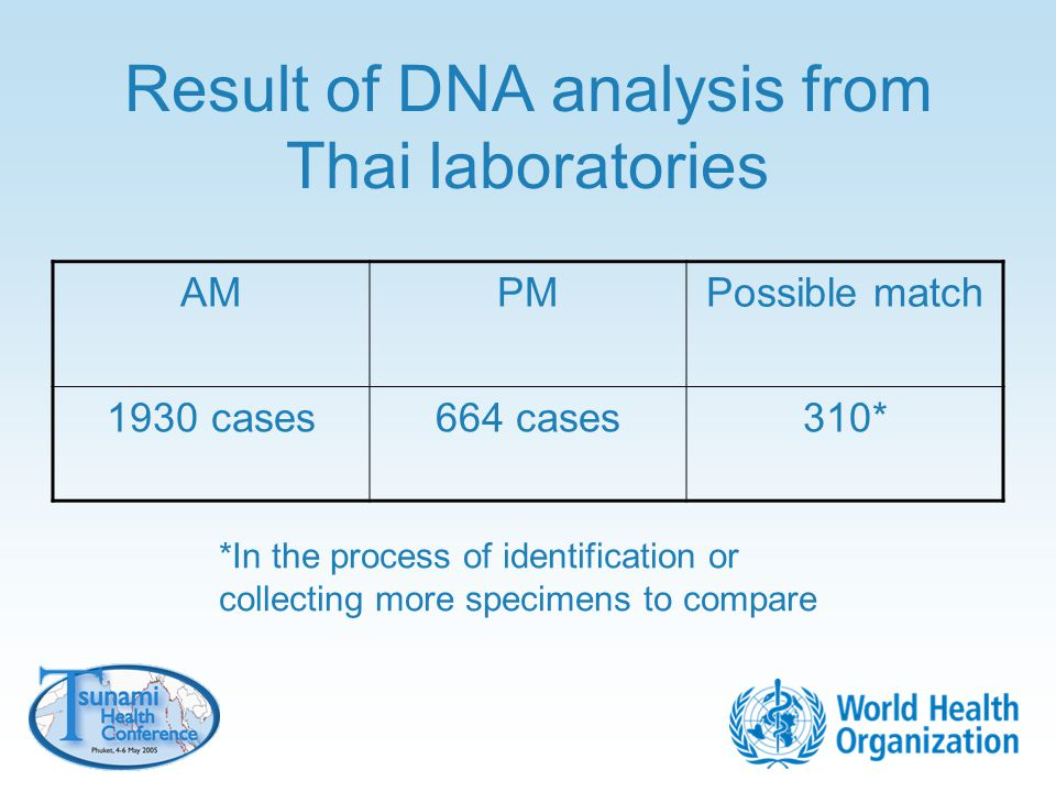 Result of DNA analysis from Thai laboratories AMPMPossible match 1930 cases664 cases310* *In the process of identification or collecting more specimen