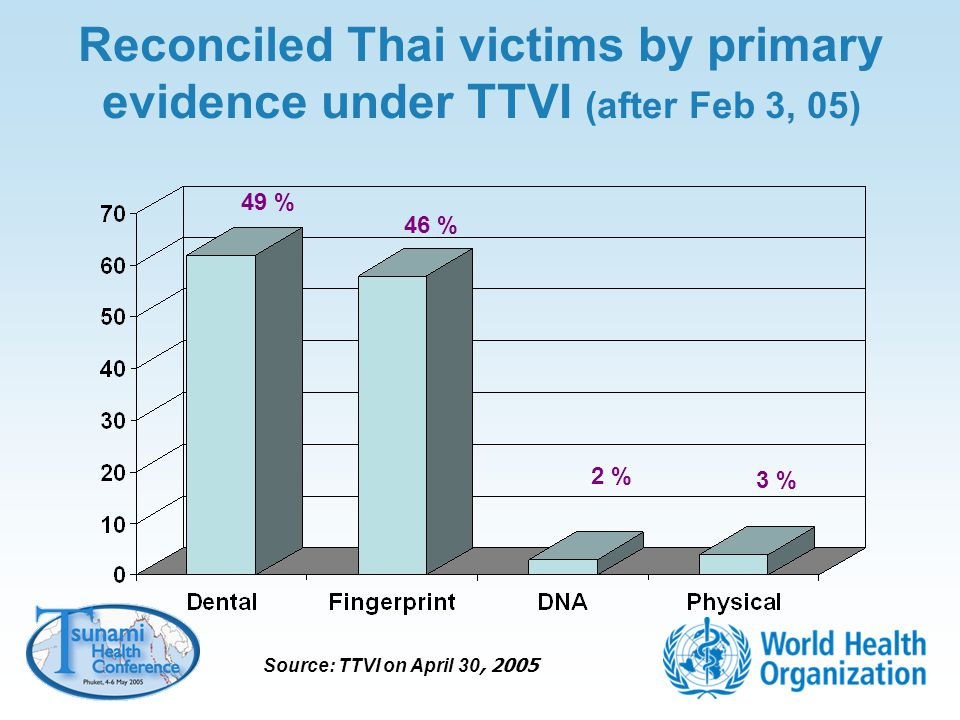 Reconciled Thai victims by primary evidence under TTVI (after Feb 3, 05) 49 % 46 % 2 % 3 % Source: TTVI on April 30, 2005