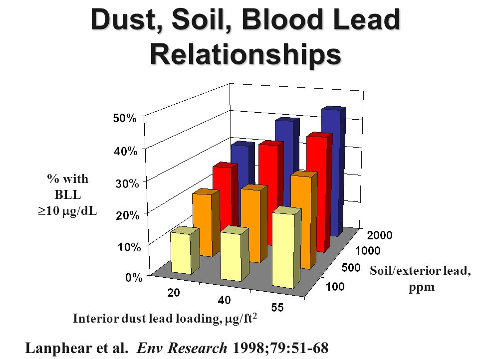 Dust, Soil, Blood Lead Relationships Lanphear et al. Env Research 1998;79:51-68 Interior dust lead loading,  g/ft  Soil/exterior lead, ppm % with BL