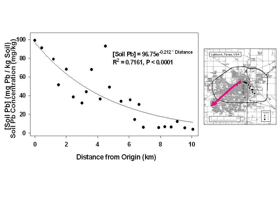 Soil Pb Concentration (mg/kg)