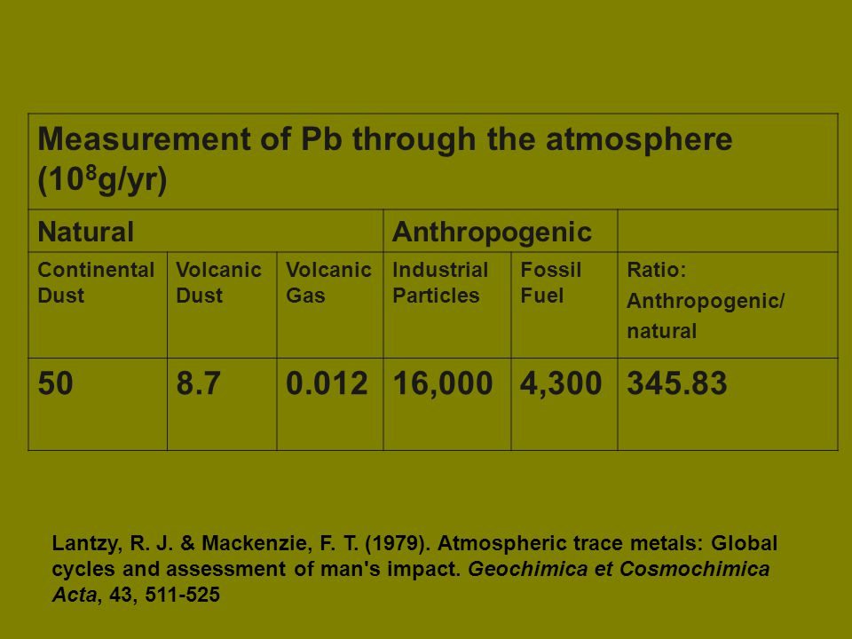 Measurement of Pb through the atmosphere (10 8 g/yr) NaturalAnthropogenic Continental Dust Volcanic Dust Volcanic Gas Industrial Particles Fossil Fuel Ratio: Anthropogenic/ natural 508.70.01216,0004,300345.83 Lantzy, R.