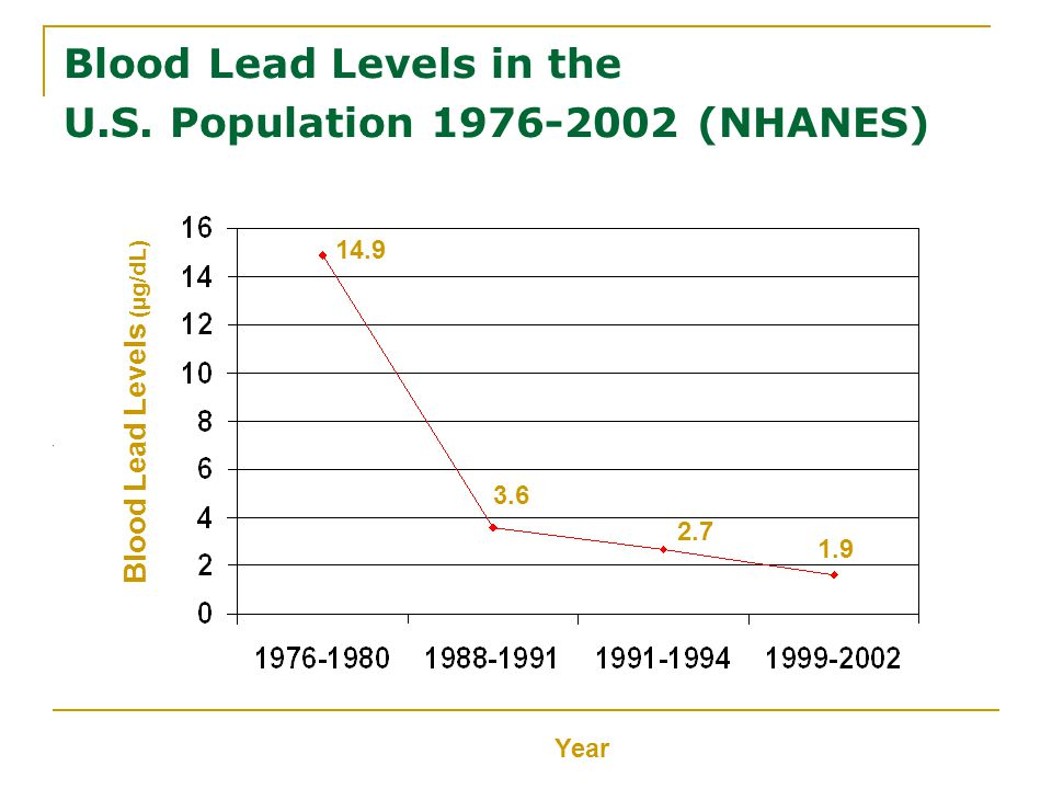Blood Lead Levels in the U.S.