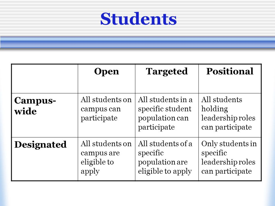 Students OpenTargetedPositional Campus- wide All students on campus can participate All students in a specific student population can participate All students holding leadership roles can participate Designated All students on campus are eligible to apply All students of a specific population are eligible to apply Only students in specific leadership roles can participate