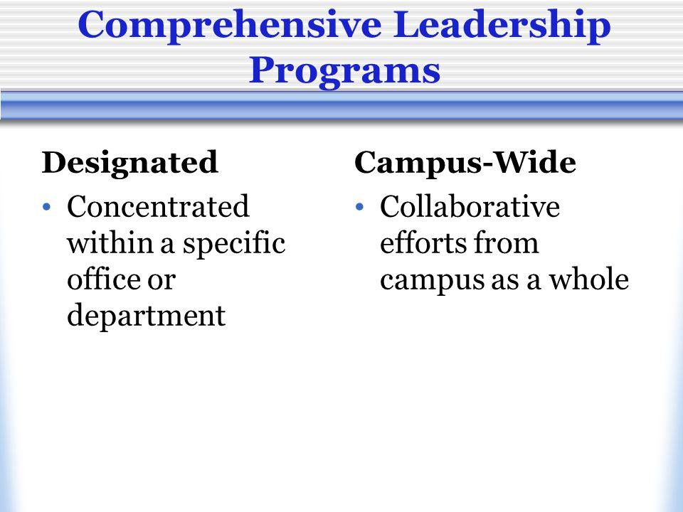 Background of Model Comprehensive Leadership Program Model  CAS Standards  Training Education & Development (TED) Model  Leadership Identity Development Model (LID)  Program-specific examples