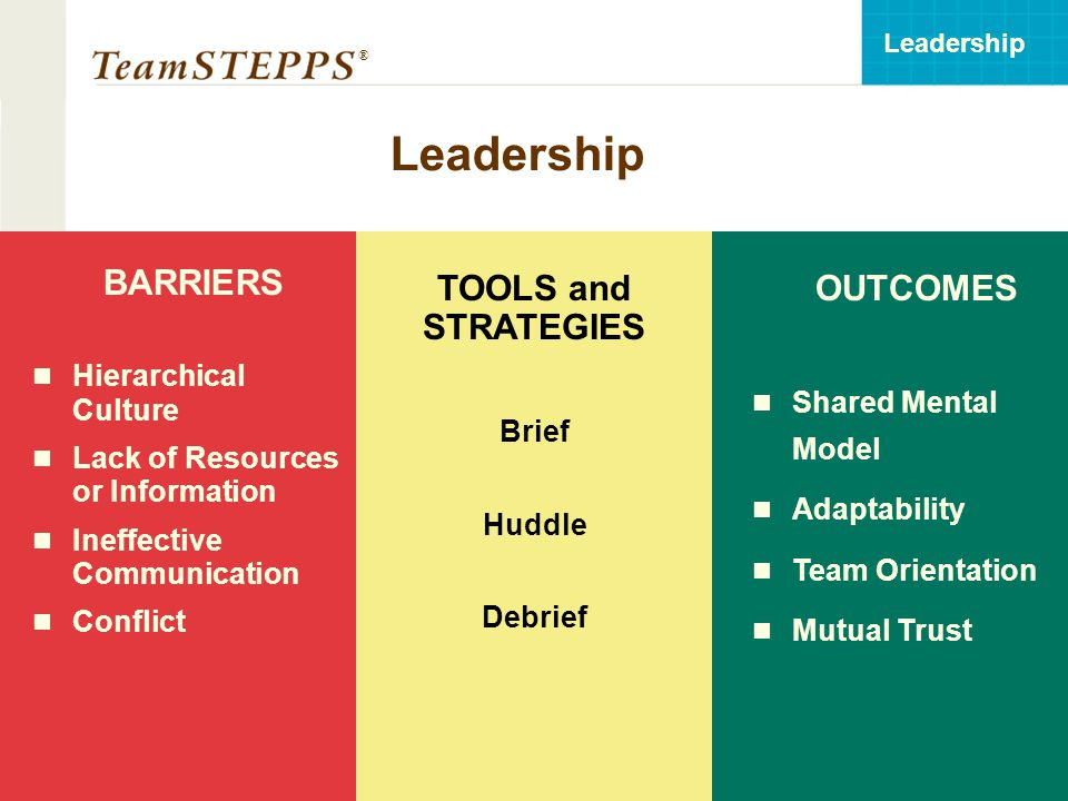 T EAM STEPPS 05.2 Mod 3 06.1 Page 21 Leadership ® 21 Leadership OUTCOMES Shared Mental Model Adaptability Team Orientation Mutual Trust BARRIERS Hierarchical Culture Lack of Resources or Information Ineffective Communication Conflict TOOLS and STRATEGIES Brief Huddle Debrief