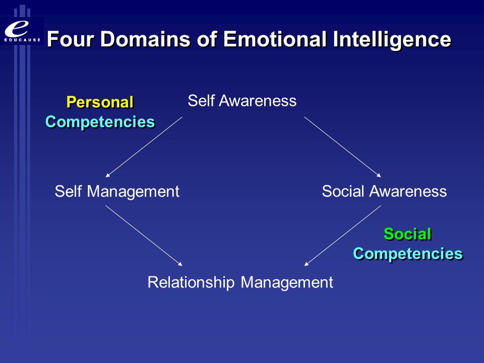 Self Awareness Self Management Social Awareness Relationship Management Social Competencies Social Competencies Personal Competencies Personal Compete