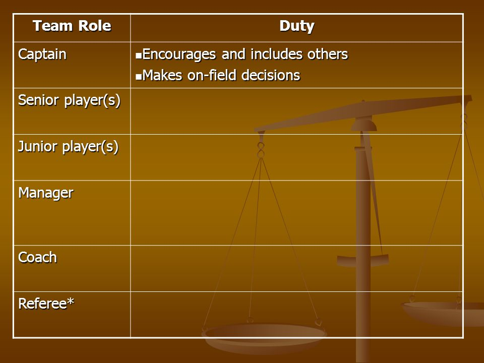 Team Role Duty Captain Encourages and includes others Encourages and includes others Makes on-field decisions Makes on-field decisions Senior player(s