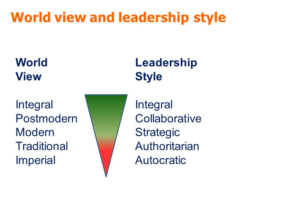 World view and leadership style World Leadership ViewStyleIntegral PostmodernCollaborative ModernStrategic TraditionalAuthoritarian ImperialAutocratic