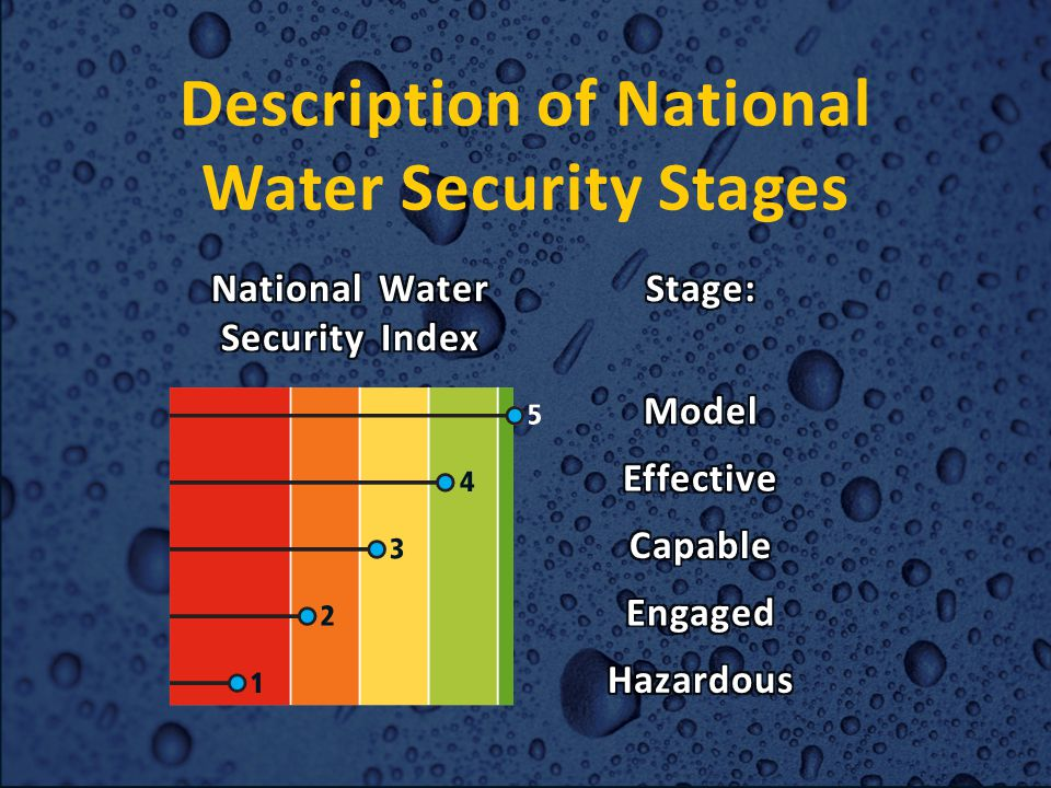 Source: Asian Water Development Outlook 2013 National Water Security in Asia and the Pacific