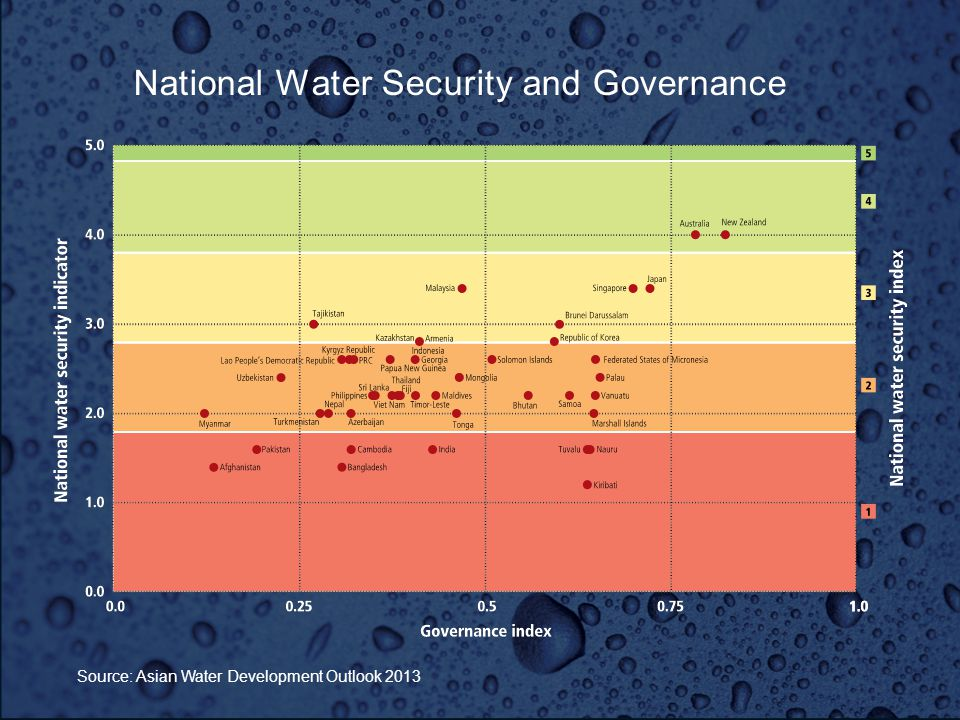 Source: Asian Water Development Outlook 2013 National Water Security and Governance