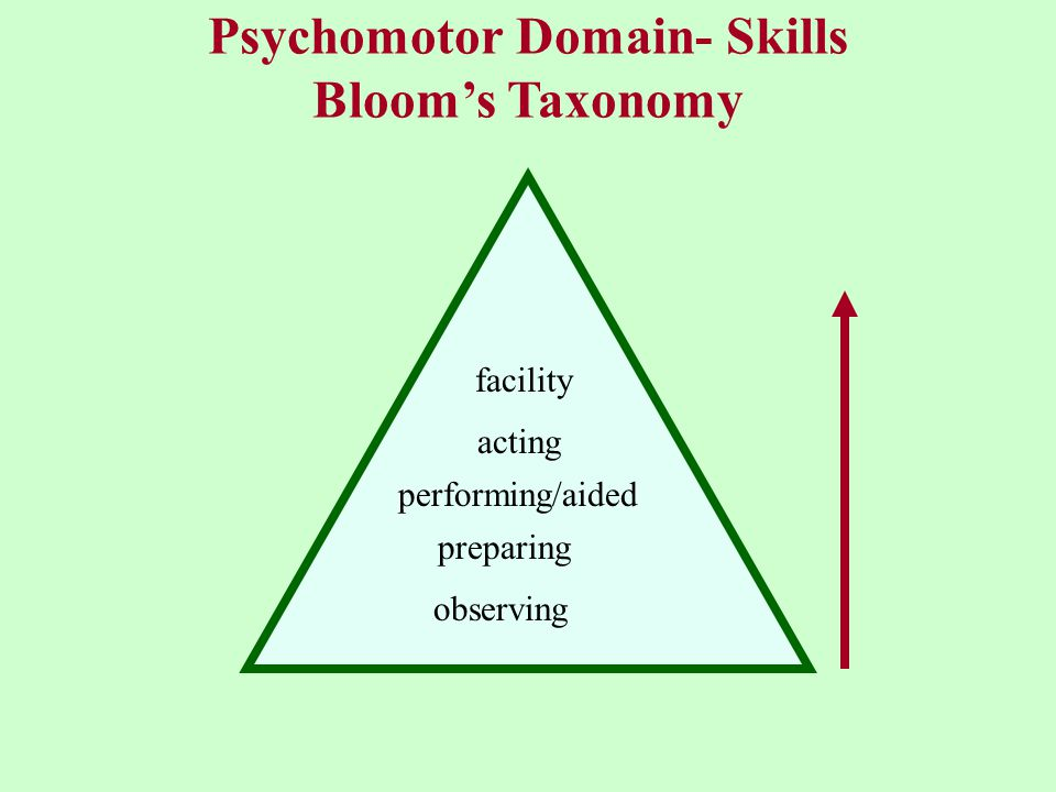 Psychomotor Domain- Skills Bloom's Taxonomy observing preparing performing/aided acting facility