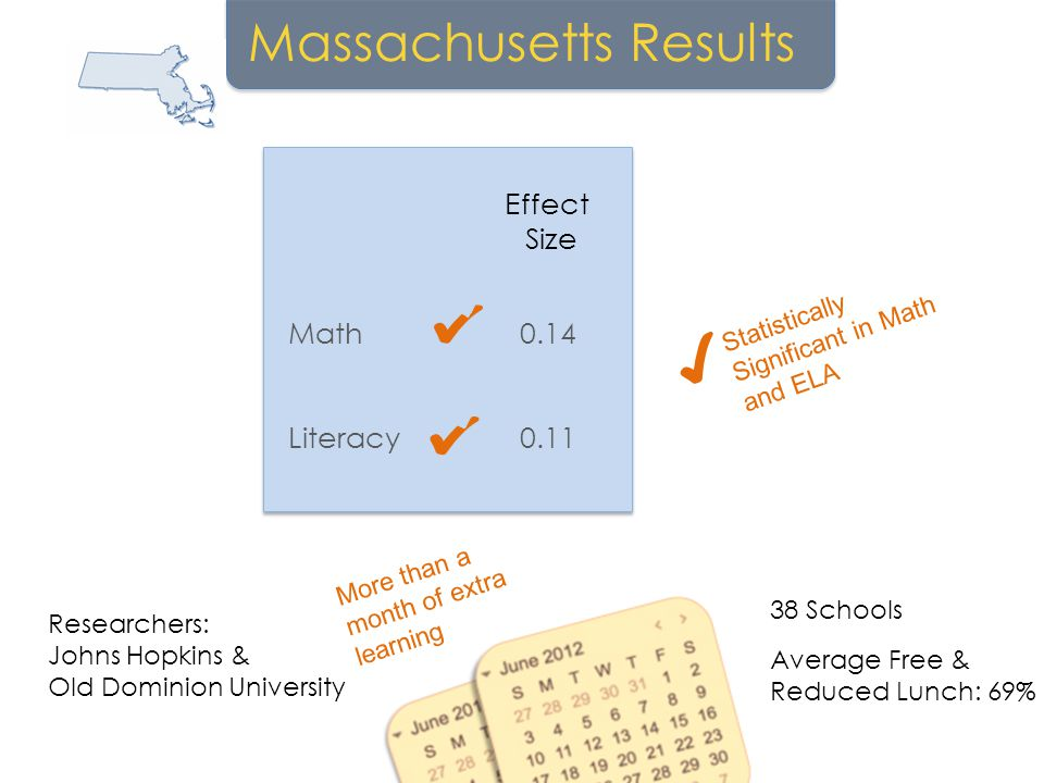 More than a month of extra learning Massachusetts Results Researchers: Johns Hopkins & Old Dominion University 38 Schools Average Free & Reduced Lunch: 69% Literacy Math Effect Size 0.14 0.11 Statistically Significant in Math and ELA ✔ ✔ ✔