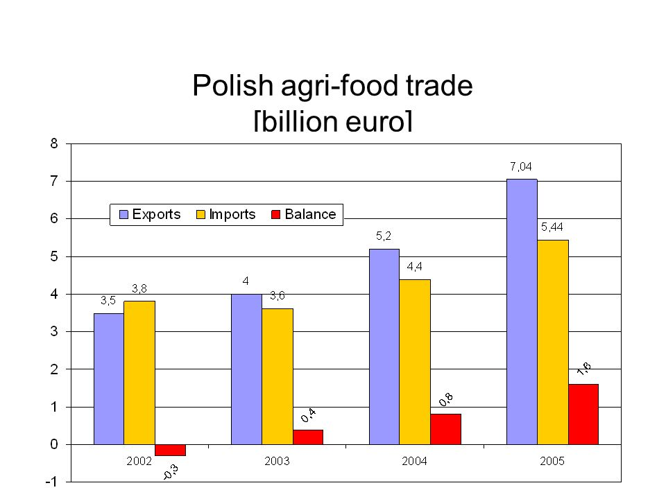 Polish agri-food trade [billion euro]