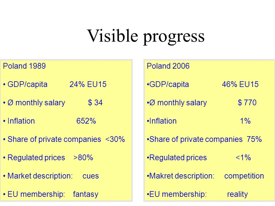 Visible progress Poland 1989 GDP/capita 24% EU15 Ø monthly salary $ 34 Inflation 652% Share of private companies <30% Regulated prices >80% Market description: cues EU membership: fantasy Poland 2006 GDP/capita 46% EU15 Ø monthly salary $ 770 Inflation 1% Share of private companies 75% Regulated prices <1% Makret description: competition EU membership: reality