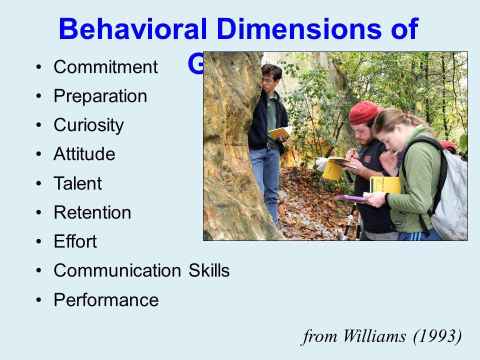 Behavioral Dimensions of Grades Commitment Preparation Curiosity Attitude Talent Retention Effort Communication Skills Performance from Williams (1993
