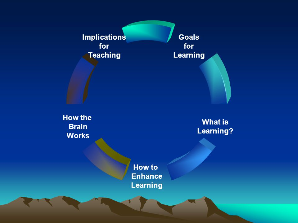Goals for Learning What is Learning.