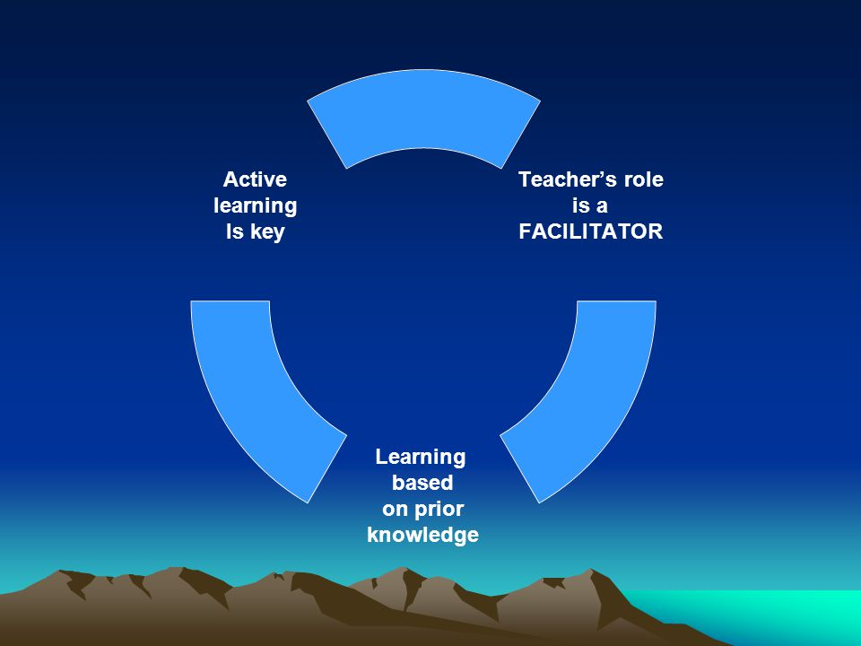 Teacher's role is a FACILITATOR Learning based on prior knowledge Active learning Is key