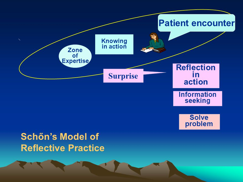 Knowing in action Reflection in action Information seeking Solve problem Zone of Expertise Surprise Patient encounter Schőn's Model of Reflective Practice