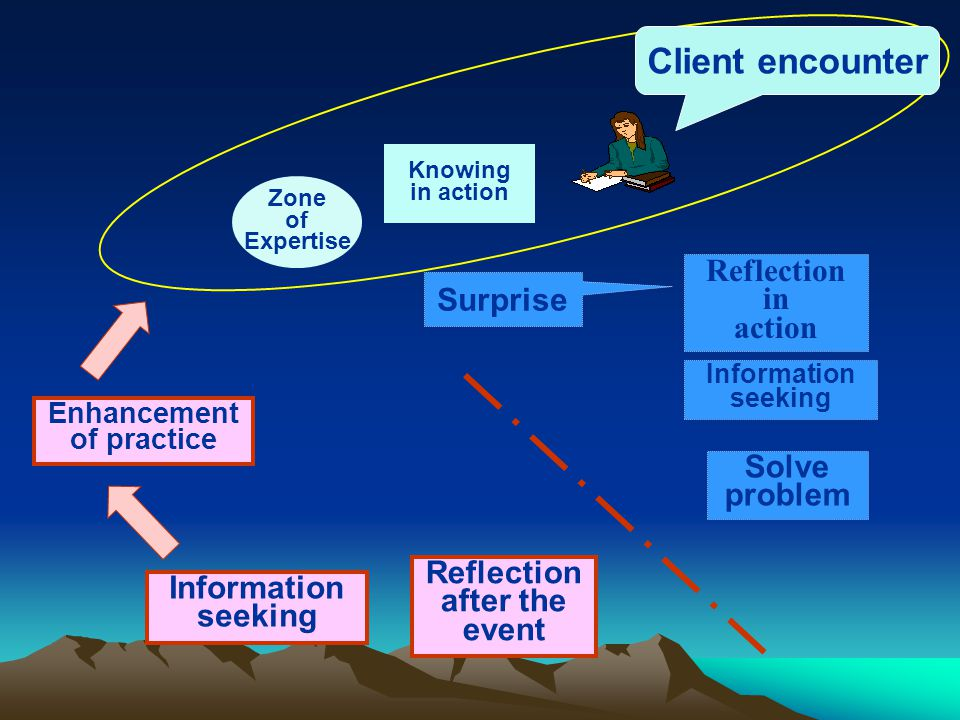 Knowing in action Reflection in action Information seeking Solve problem Zone of Expertise Surprise Client encounter Reflection after the event Information seeking Enhancement of practice