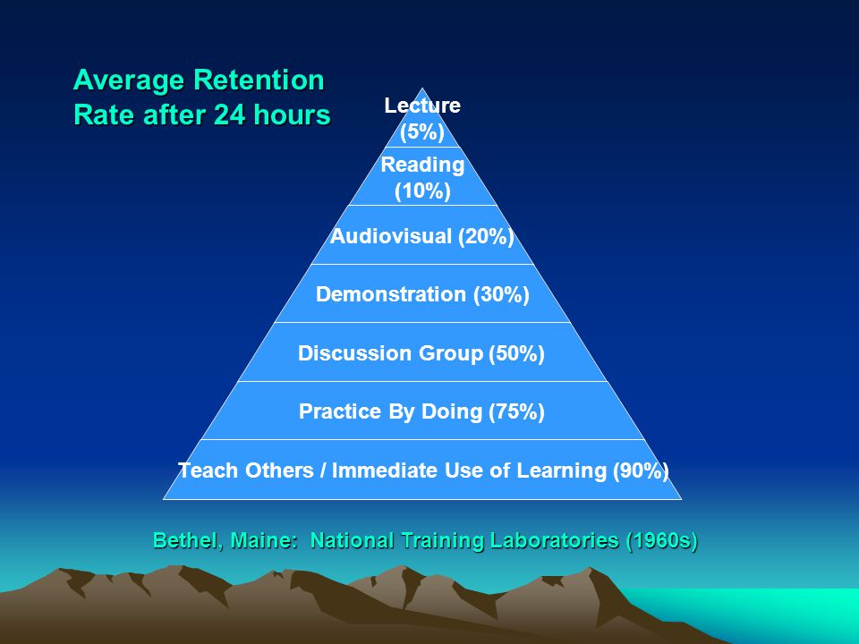 Lecture (5%) Reading (10%) Audiovisual (20%) Demonstration (30%) Discussion Group (50%) Practice By Doing (75%) Teach Others / Immediate Use of Learning (90%) Bethel, Maine: National Training Laboratories (1960s) Average Retention Rate after 24 hours