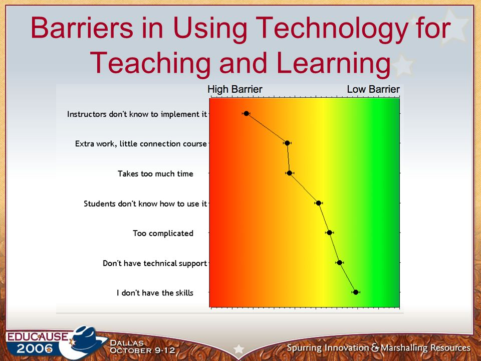 Barriers in Using Technology for Teaching and Learning