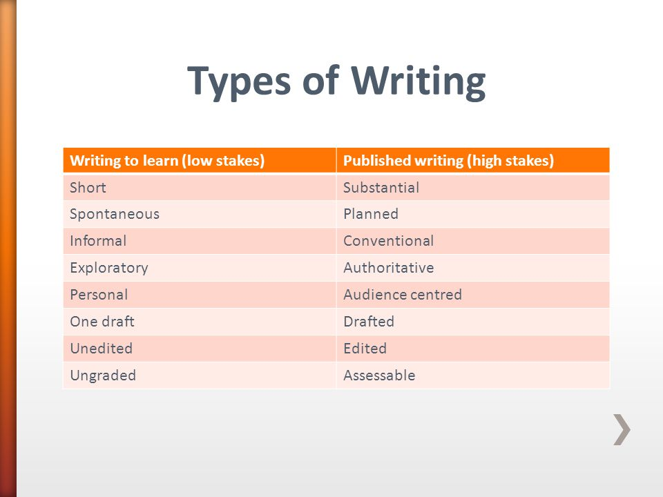 Writing to learn (low stakes)Published writing (high stakes) ShortSubstantial SpontaneousPlanned InformalConventional ExploratoryAuthoritative PersonalAudience centred One draftDrafted UneditedEdited UngradedAssessable Types of Writing