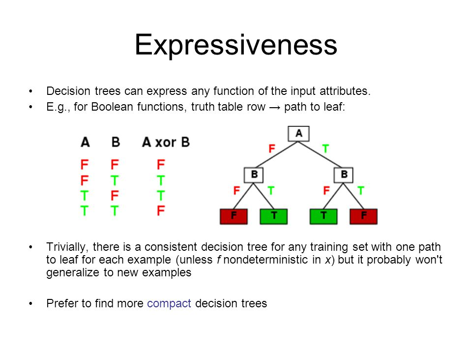 Expressiveness Decision trees can express any function of the input attributes.