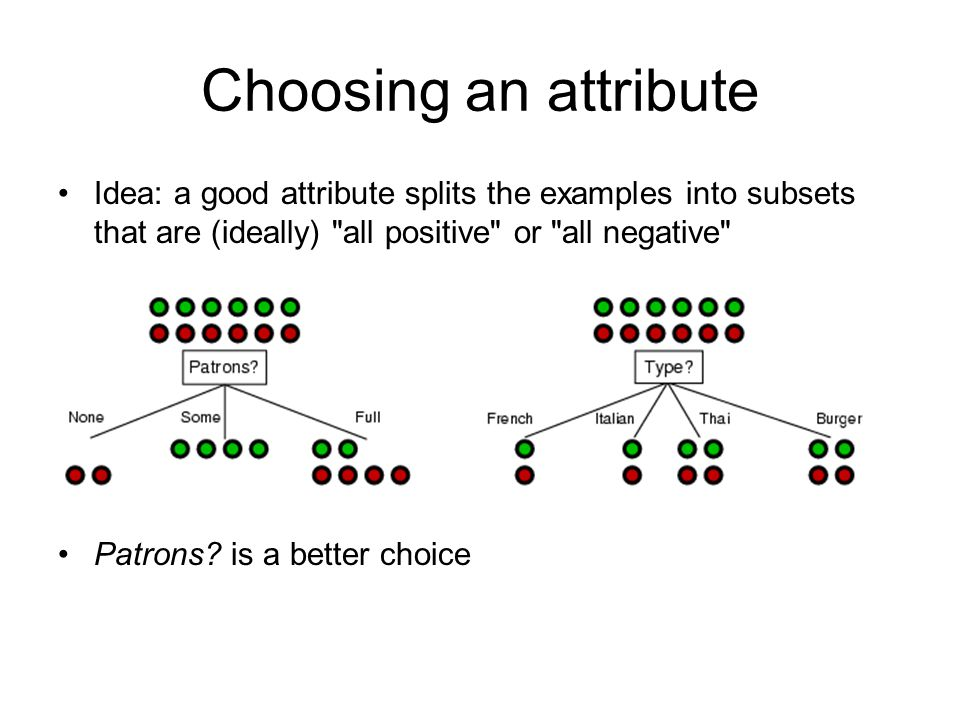 Choosing an attribute Idea: a good attribute splits the examples into subsets that are (ideally) all positive or all negative Patrons.