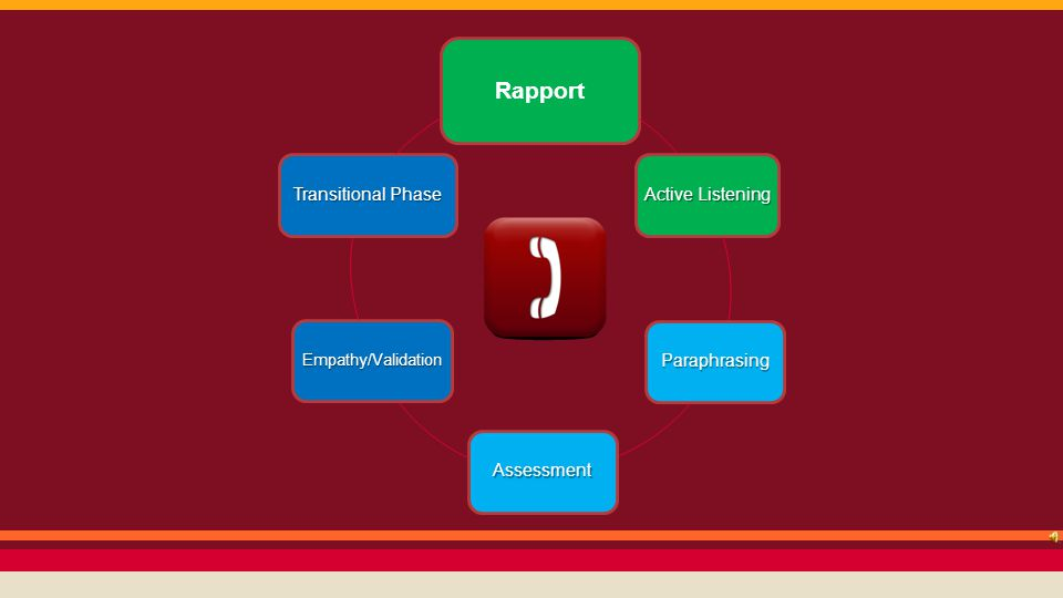 Rapport Wheel Rapport Active Listening Paraphrasing Assessment Empathy/ValidationTransitional Phase
