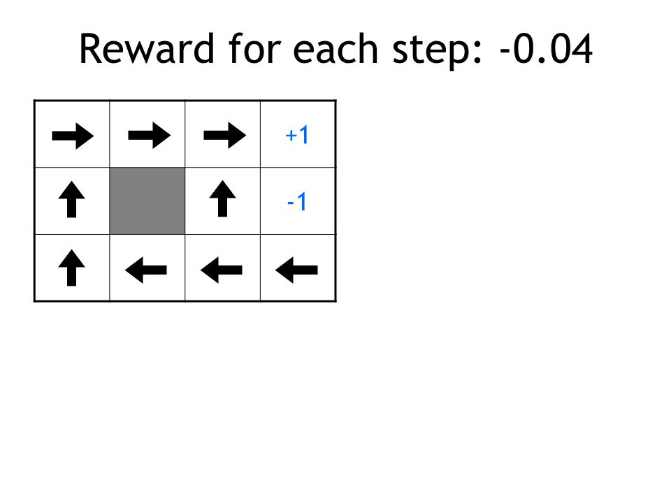 Reward for each step: -0.04 +1