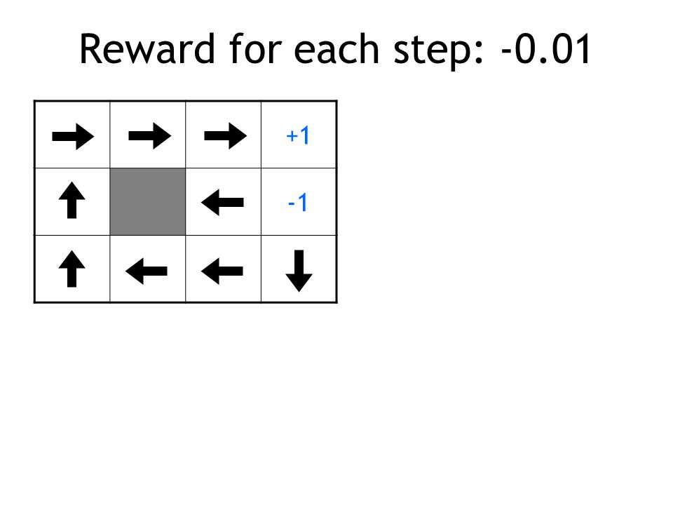 Reward for each step: -0.01 +1