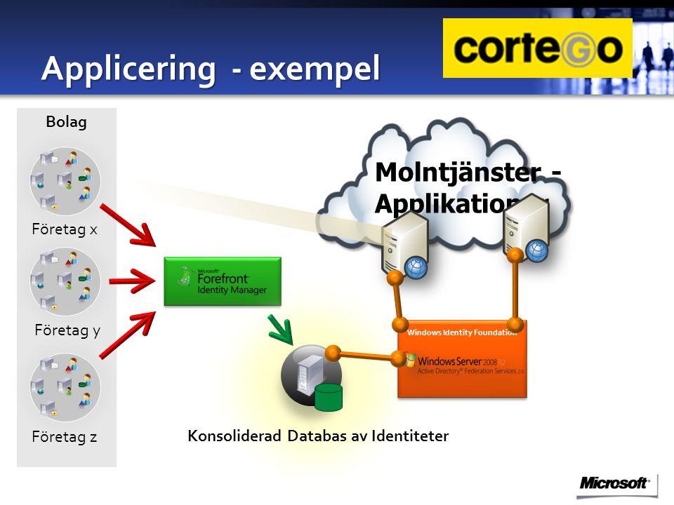 Molntjänster - Applikationer Applicering - exempel Windows Identity Foundation Konsoliderad Databas av Identiteter Bolag Företag x Företag y Företag z