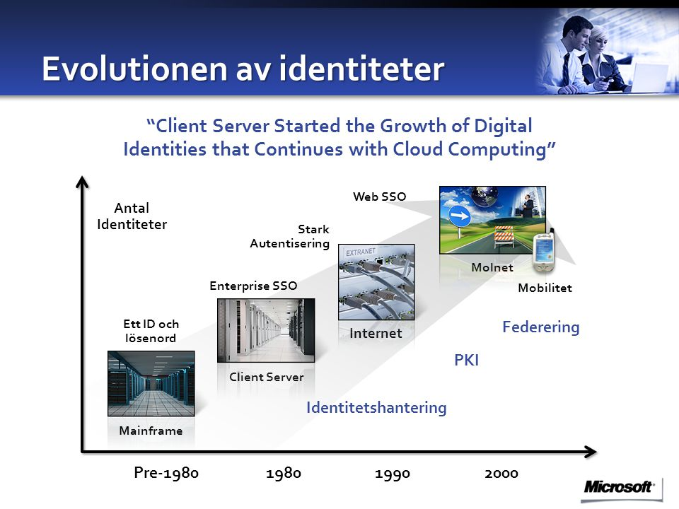 Evolutionen av identiteter Antal Identiteter Pre-1980198019902000 Mainframe Ett ID och lösenord Client Server Enterprise SSO Identitetshantering Federering Stark Autentisering Mobilitet Internet Molnet Web SSO PKI Client Server Started the Growth of Digital Identities that Continues with Cloud Computing