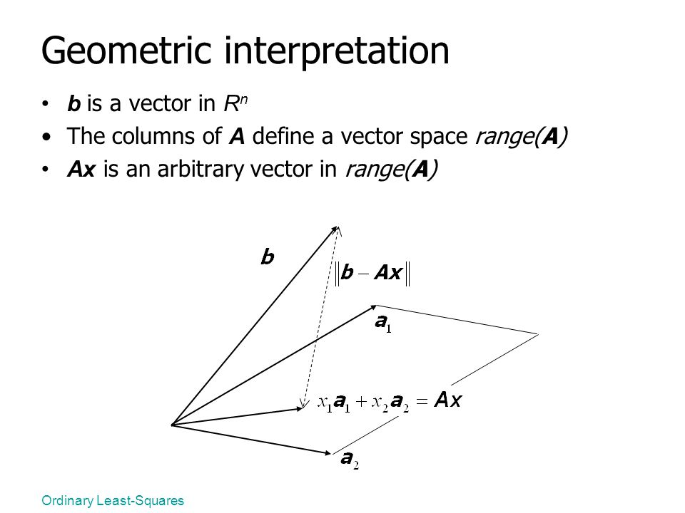 Ordinary Least-Squares Geometric interpretation b is a vector in R n The columns of A define a vector space range(A) Ax is an arbitrary vector in rang