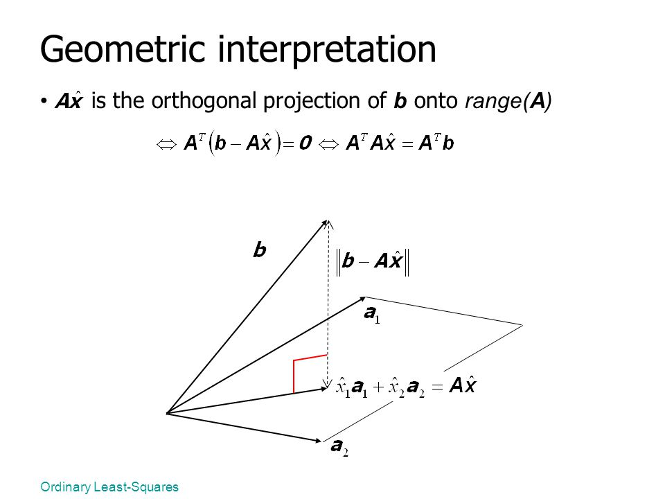 Ordinary Least-Squares Geometric interpretation is the orthogonal projection of b onto range(A)
