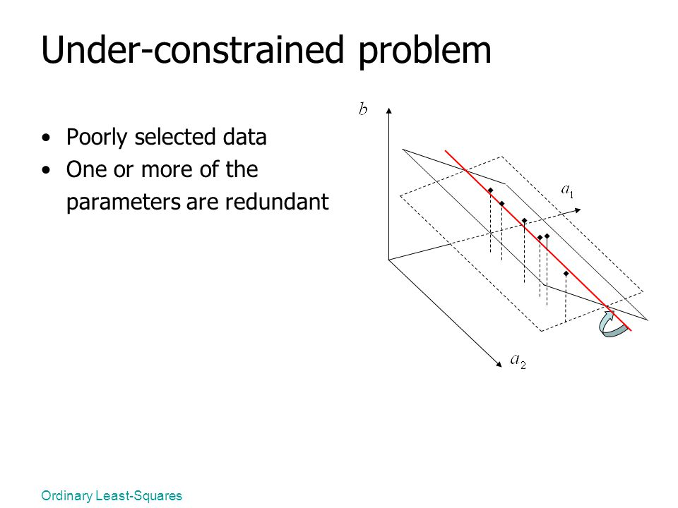 Ordinary Least-Squares Under-constrained problem Poorly selected data One or more of the parameters are redundant