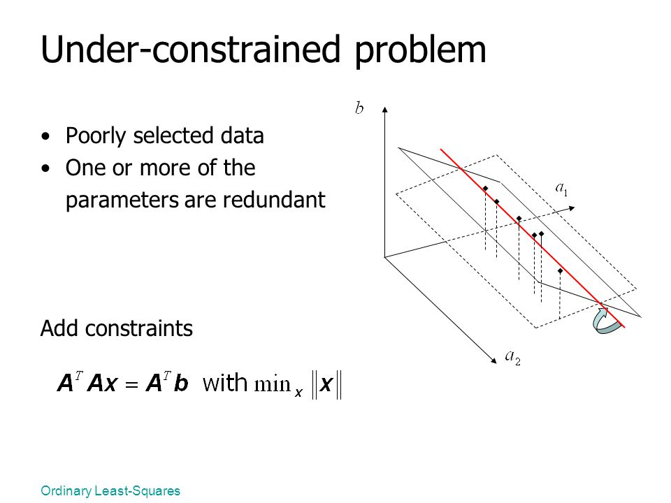 Ordinary Least-Squares Under-constrained problem Poorly selected data One or more of the parameters are redundant Add constraints