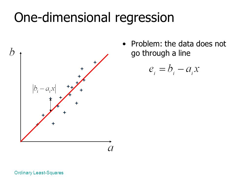 Ordinary Least-Squares One-dimensional regression Problem: the data does not go through a line
