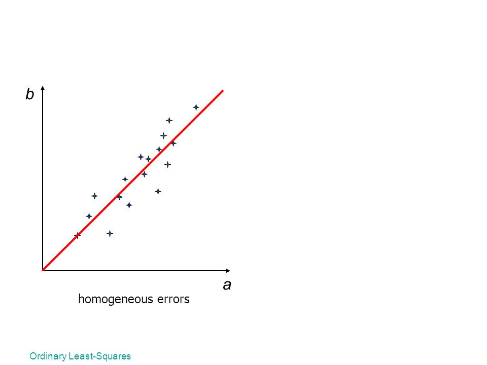 Ordinary Least-Squares a b homogeneous errors