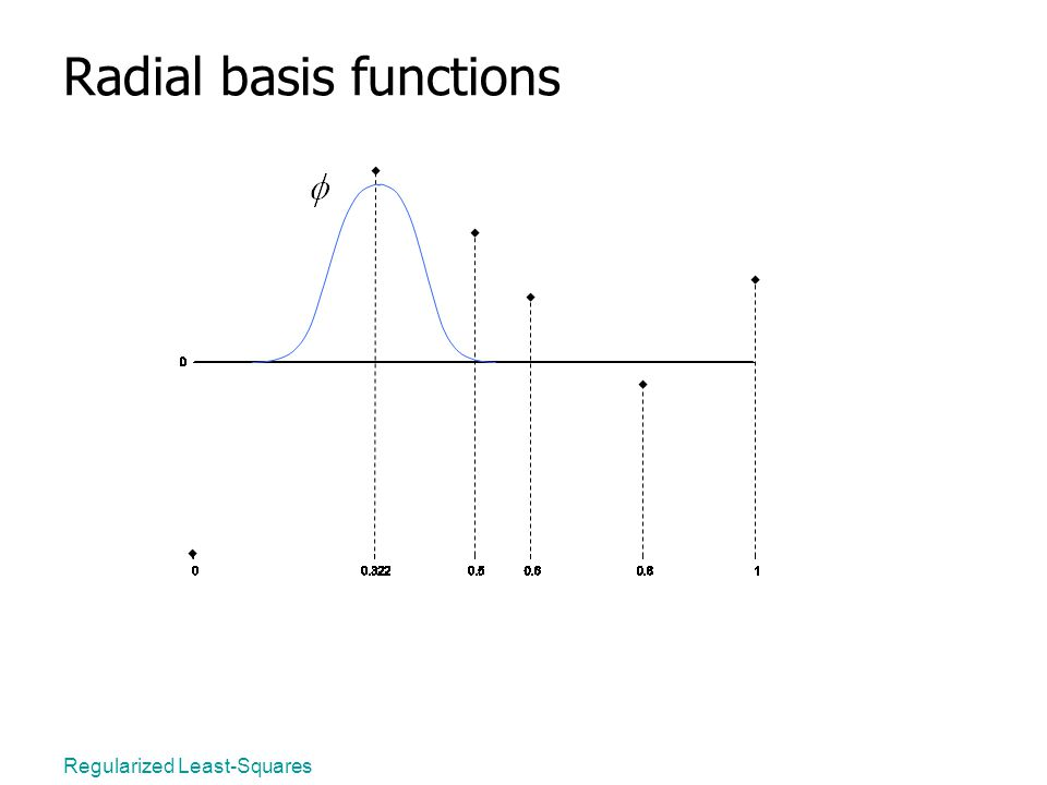 Regularized Least-Squares Radial basis functions