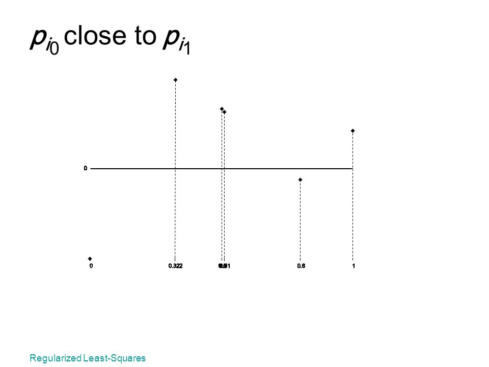 Regularized Least-Squares p i 0 close to p i 1