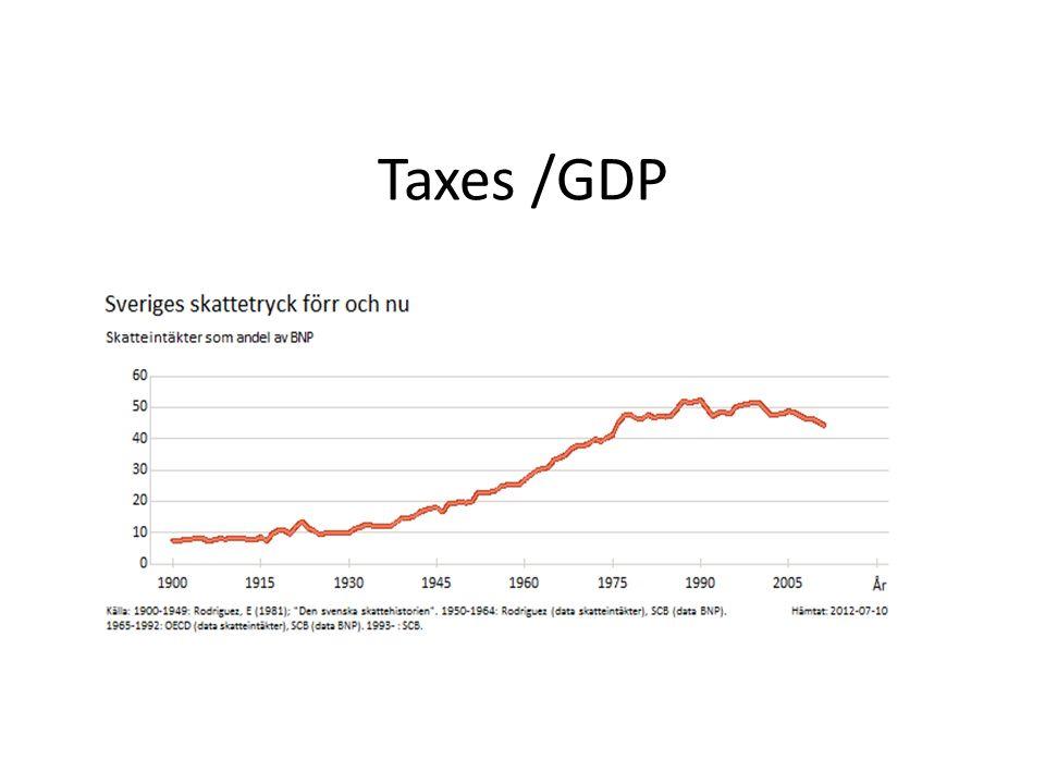 Taxes /GDP